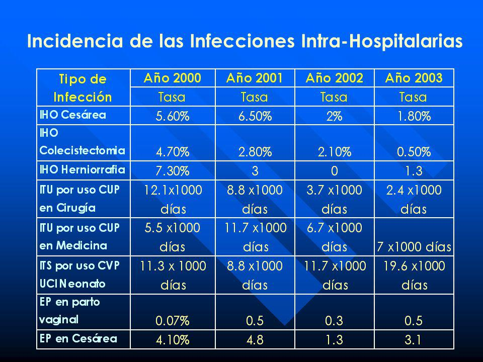 Incidencia de las Infecciones Intra-Hospitalarias