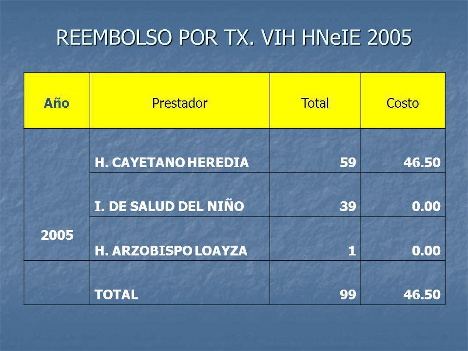 REEMBOLSO POR TX. VIH HNeIE 2005
