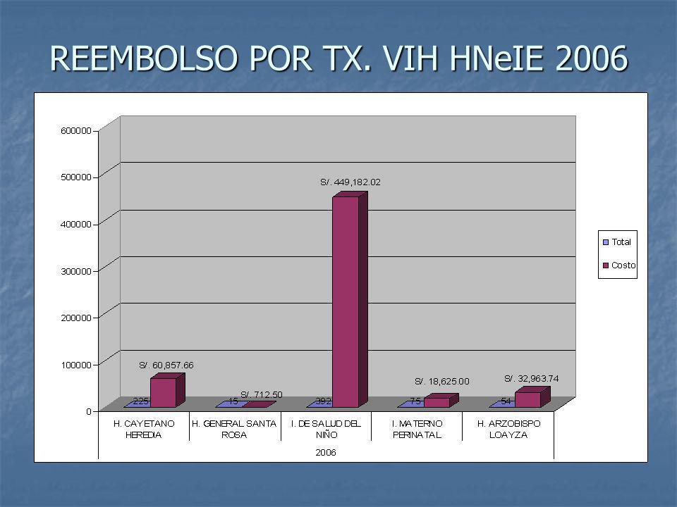 REEMBOLSO POR TX. VIH HNeIE 2006