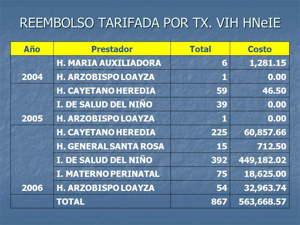 REEMBOLSO TARIFADA POR TX. VIH HNeIE
