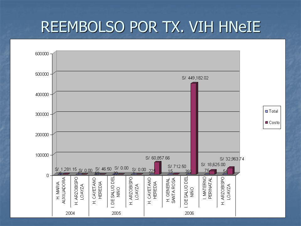 REEMBOLSO POR TX. VIH HNeIE