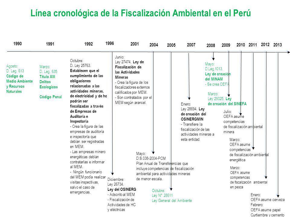 Línea cronológica de la Fiscalización Ambiental en el Perú