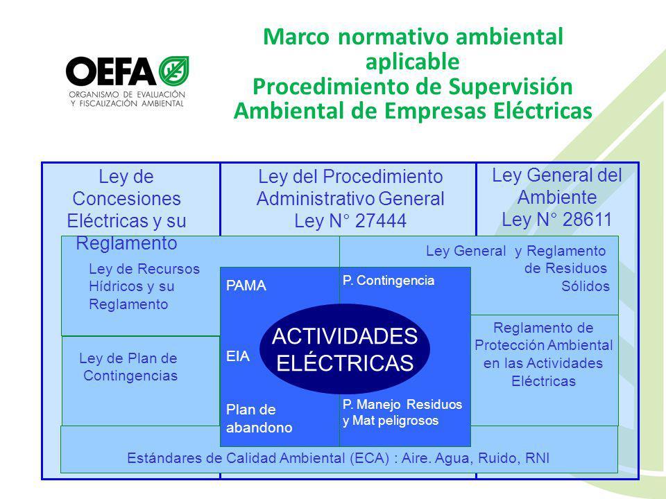 Marco normativo ambiental aplicable Procedimiento de Supervisión Ambiental de Empresas Eléctricas