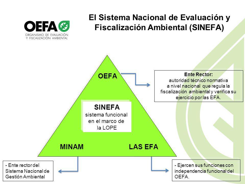 El Sistema Nacional de Evaluación y Fiscalización Ambiental (SINEFA)