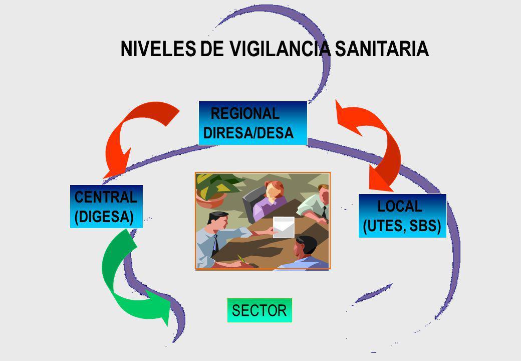 NIVELES DE VIGILANCIA SANITARIA