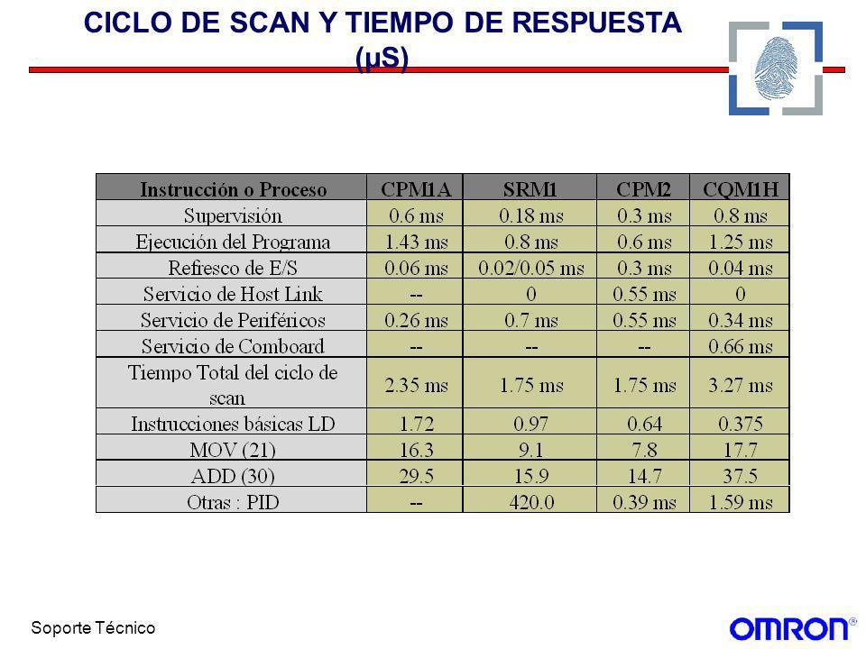 CICLO DE SCAN Y TIEMPO DE RESPUESTA (µS)