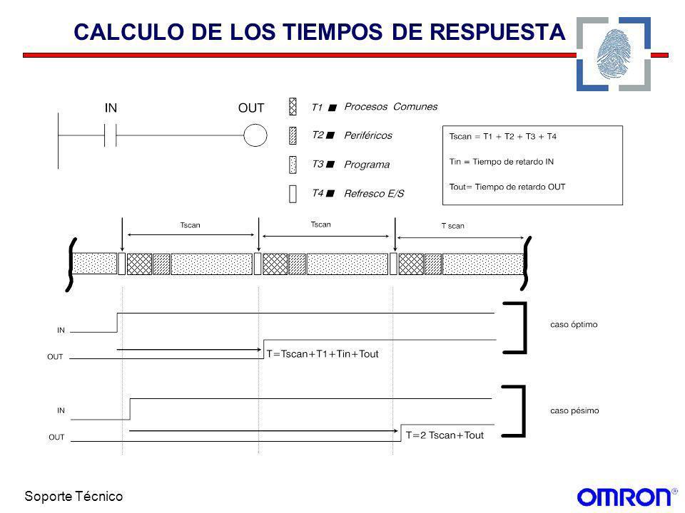 CALCULO DE LOS TIEMPOS DE RESPUESTA