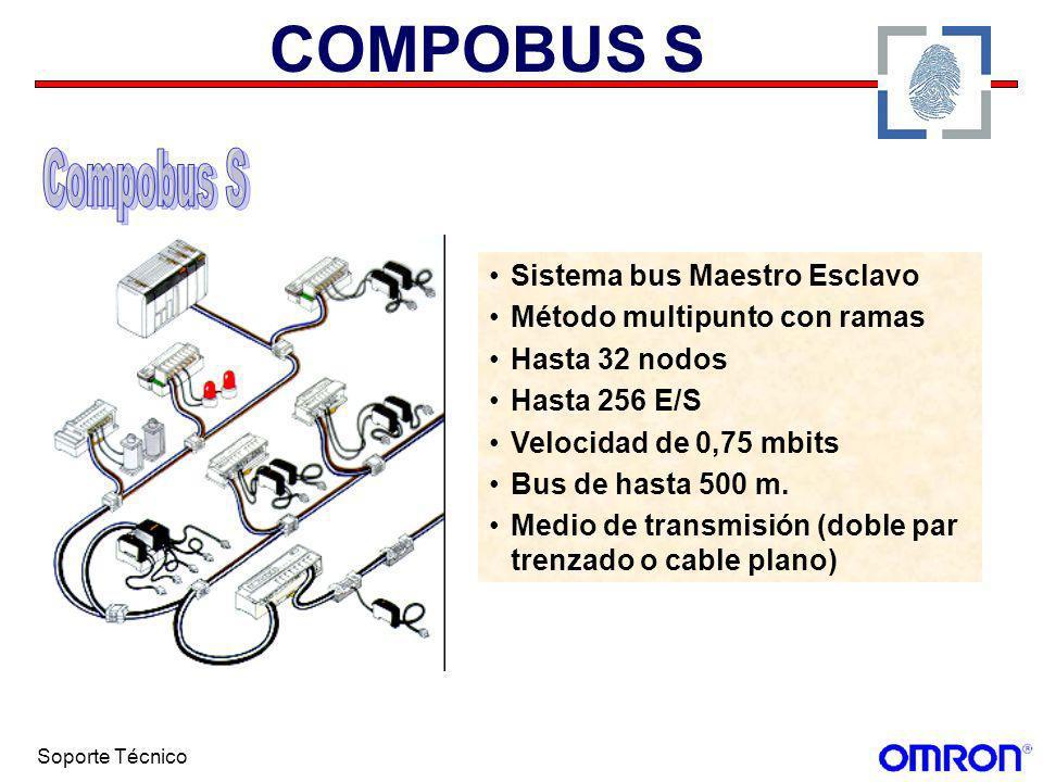 COMPOBUS S Compobus S Sistema bus Maestro Esclavo