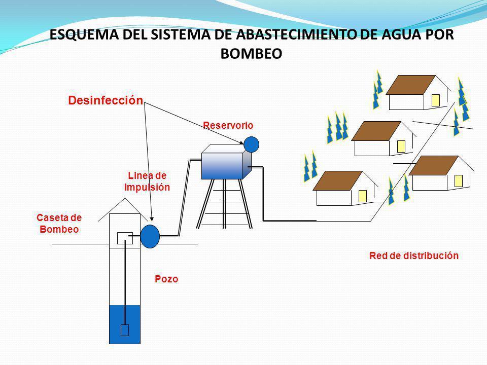 ESQUEMA DEL SISTEMA DE ABASTECIMIENTO DE AGUA POR BOMBEO
