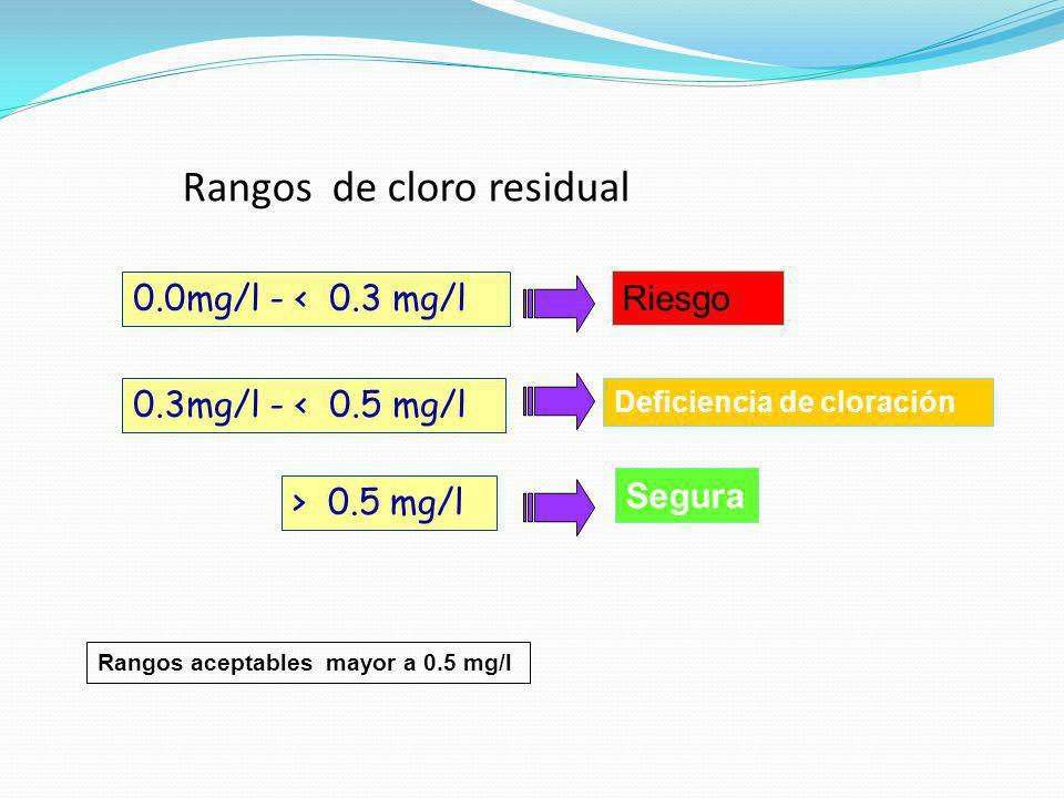 Rangos de cloro residual