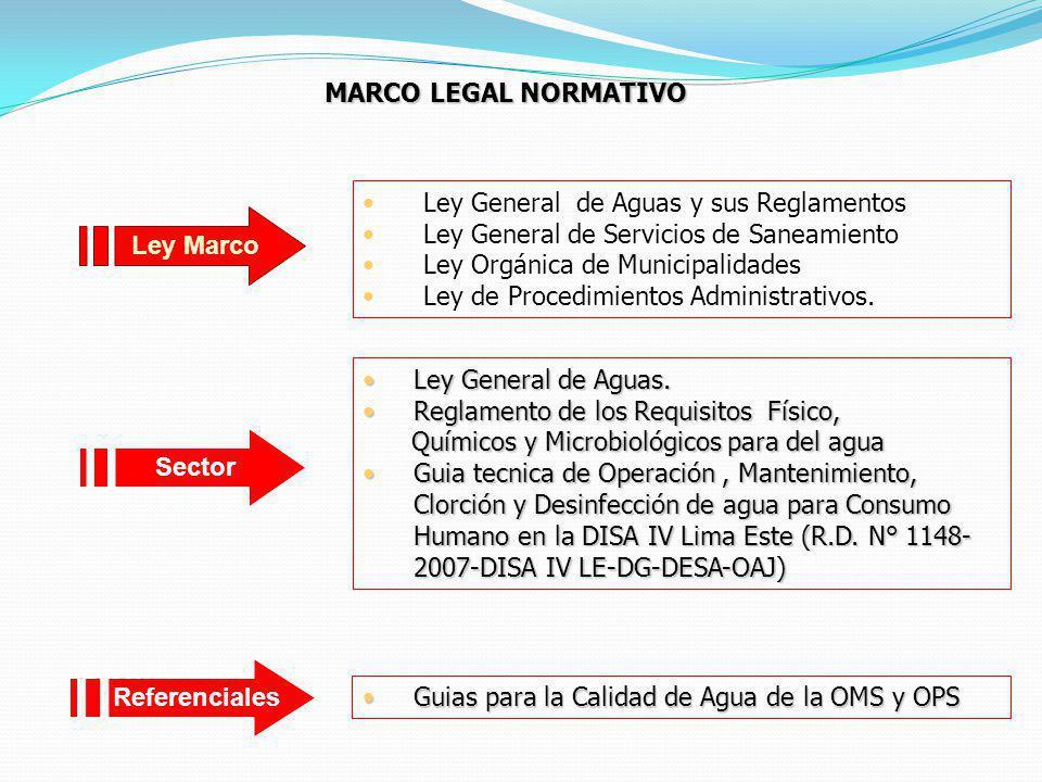 MARCO LEGAL NORMATIVO Ley General de Aguas y sus Reglamentos. Ley General de Servicios de Saneamiento.