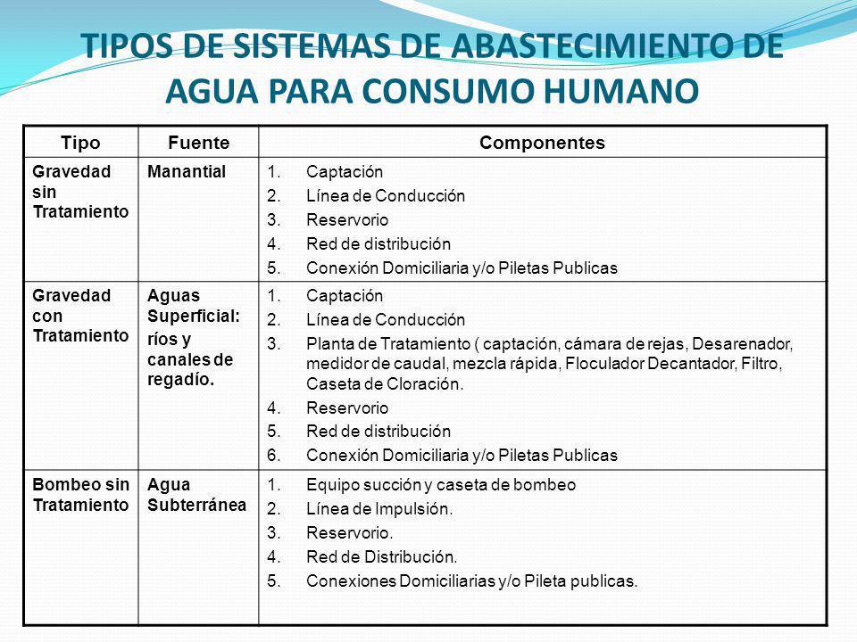 TIPOS DE SISTEMAS DE ABASTECIMIENTO DE AGUA PARA CONSUMO HUMANO