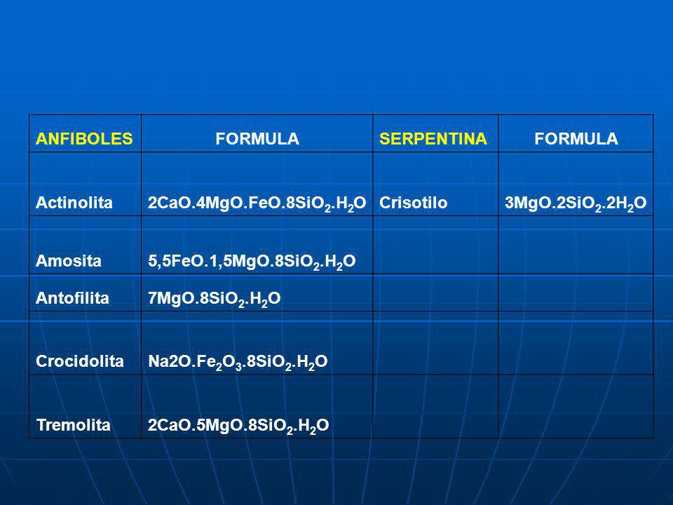 ANFIBOLES FORMULA. SERPENTINA. Actinolita. 2CaO.4MgO.FeO.8SiO2.H2O. Crisotilo. 3MgO.2SiO2.2H2O.