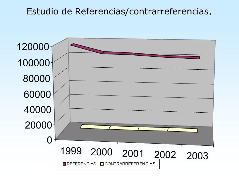 Estudio de Referencias/contrarreferencias.