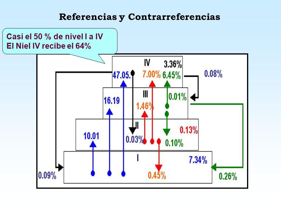 Referencias y Contrarreferencias