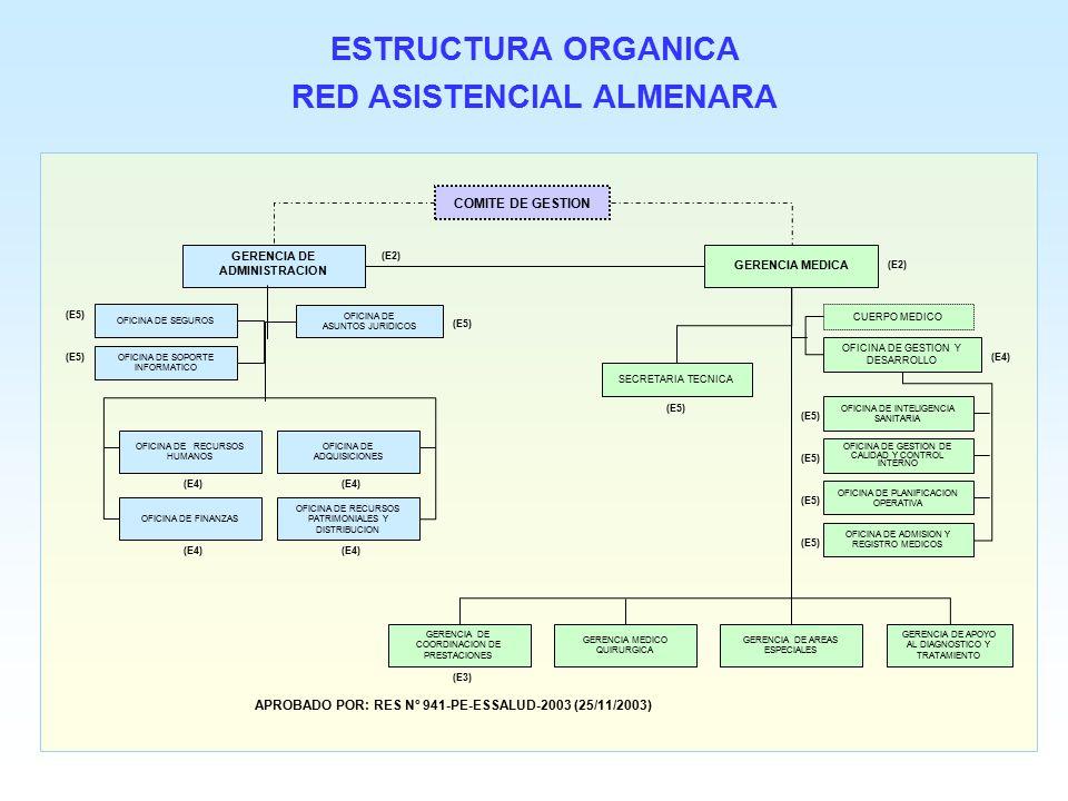 RED ASISTENCIAL ALMENARA GERENCIA DE ADMINISTRACION