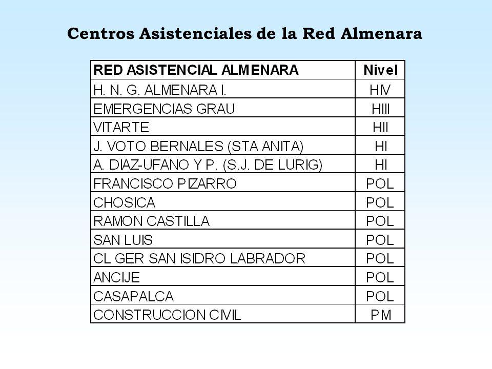 Centros Asistenciales de la Red Almenara