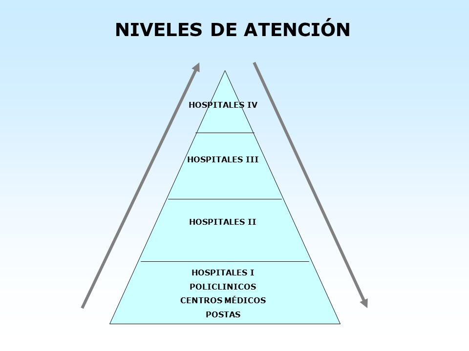 NIVELES DE ATENCIÓN HOSPITALES IV HOSPITALES III HOSPITALES II
