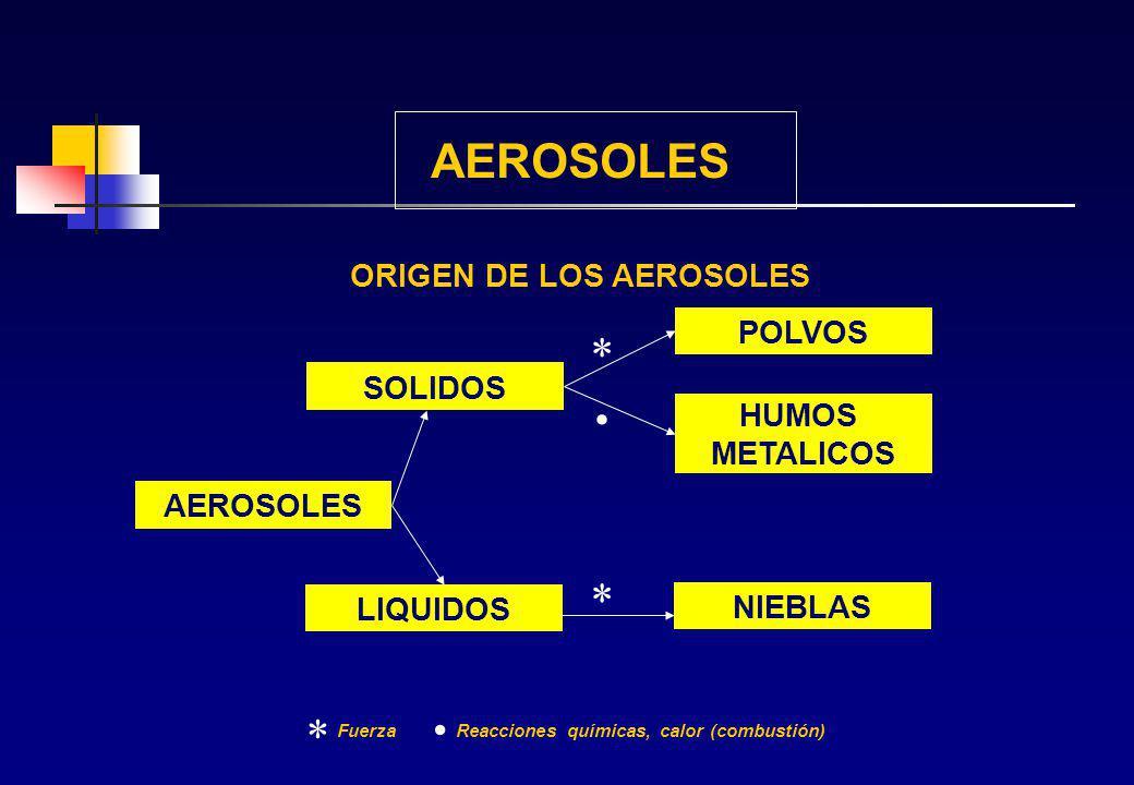 . . AEROSOLES * * * ORIGEN DE LOS AEROSOLES POLVOS SOLIDOS HUMOS