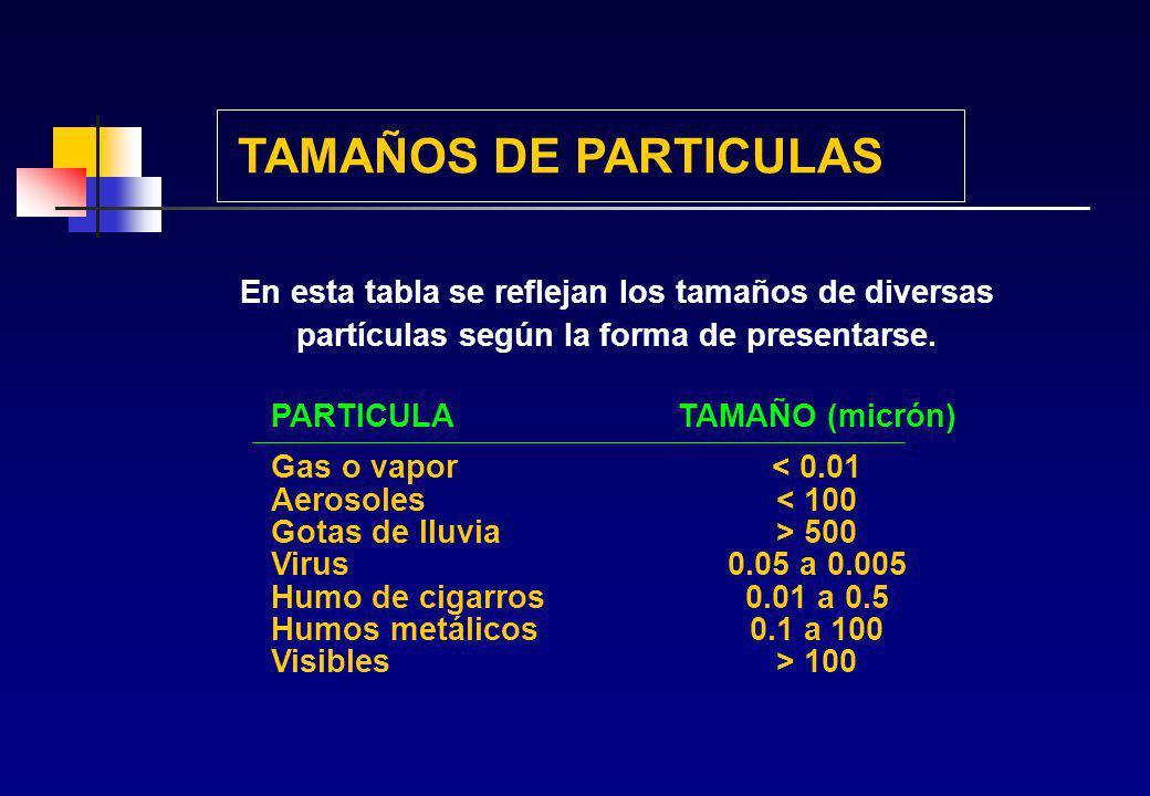 TAMAÑOS DE PARTICULAS En esta tabla se reflejan los tamaños de diversas. partículas según la forma de presentarse.