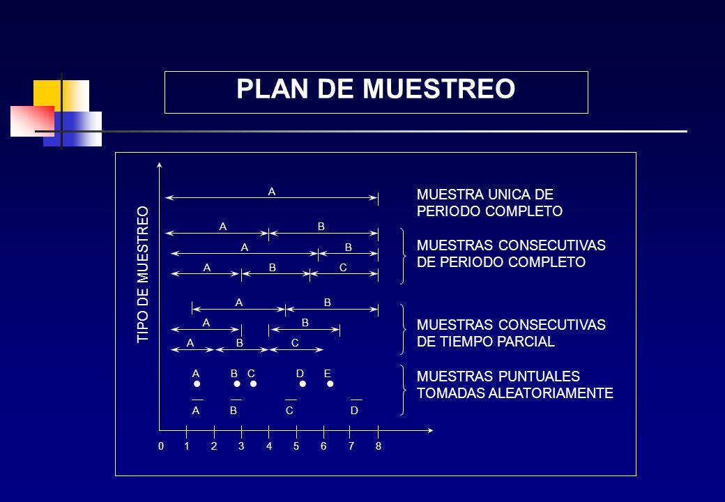 PLAN DE MUESTREO MUESTRA UNICA DE PERIODO COMPLETO TIPO DE MUESTREO