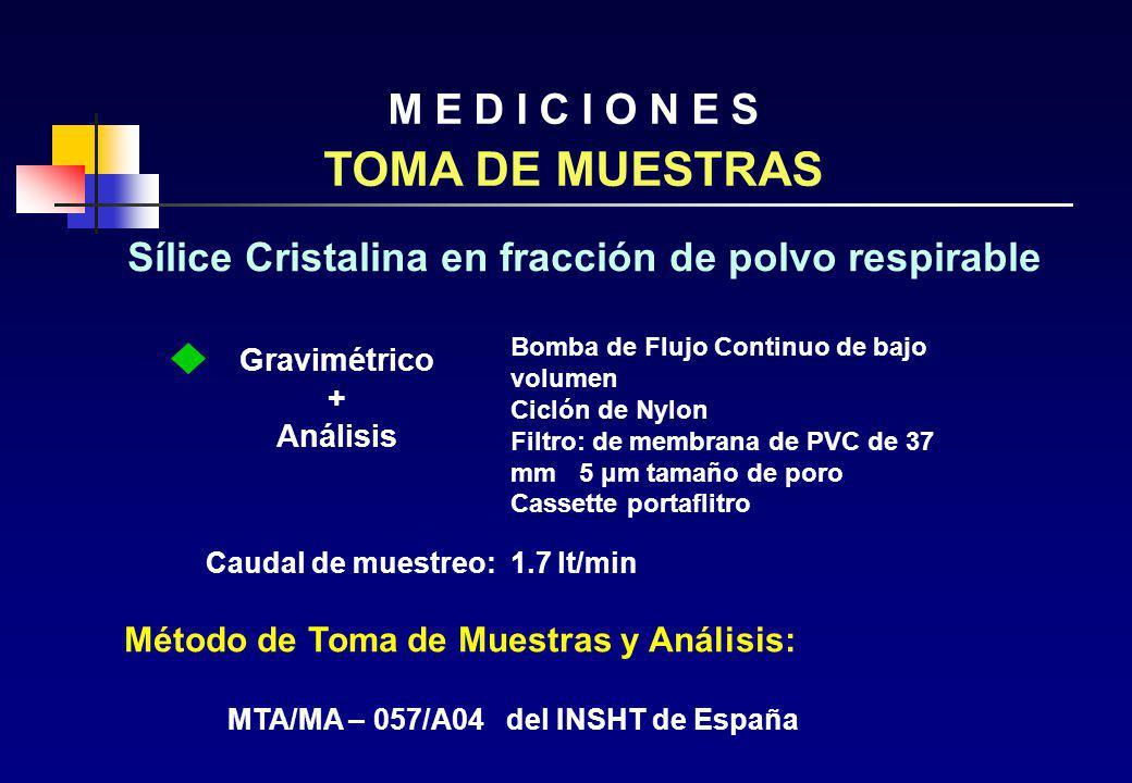 TOMA DE MUESTRAS M E D I C I O N E S