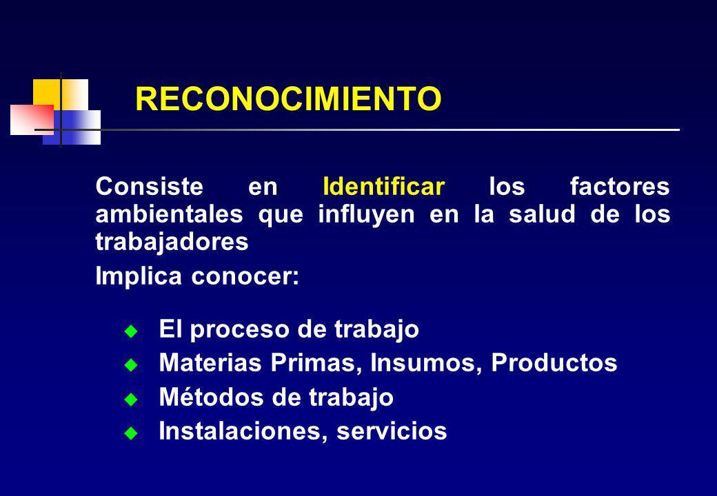 RECONOCIMIENTO Consiste en Identificar los factores ambientales que influyen en la salud de los trabajadores.