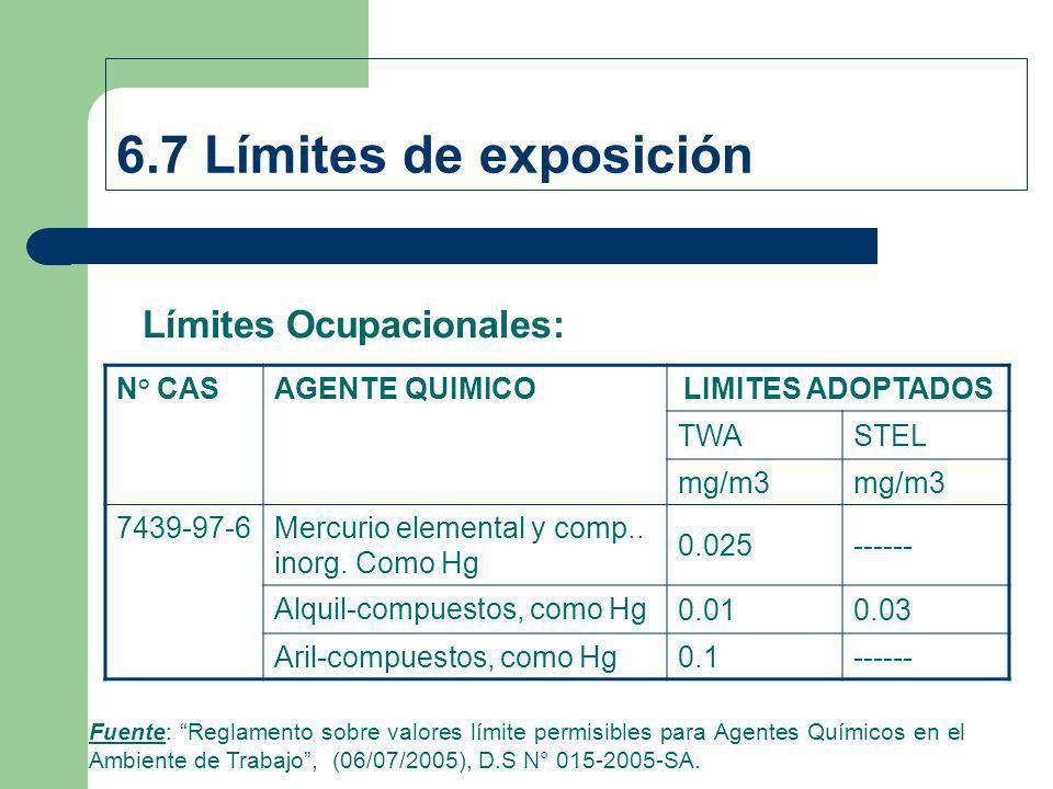 6.7 Límites de exposición Límites Ocupacionales: N° CAS AGENTE QUIMICO