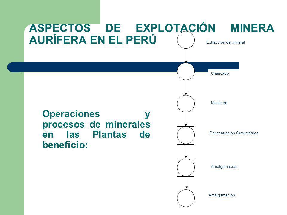 ASPECTOS DE EXPLOTACIÓN MINERA AURÍFERA EN EL PERÚ