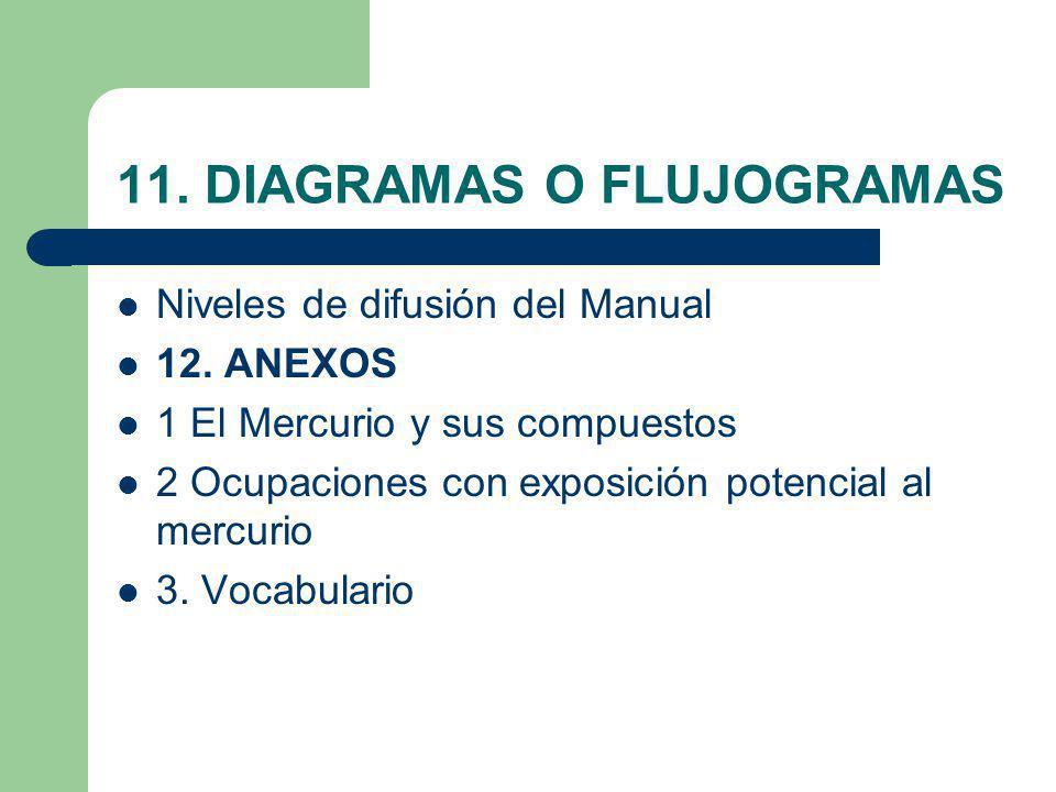 11. DIAGRAMAS O FLUJOGRAMAS