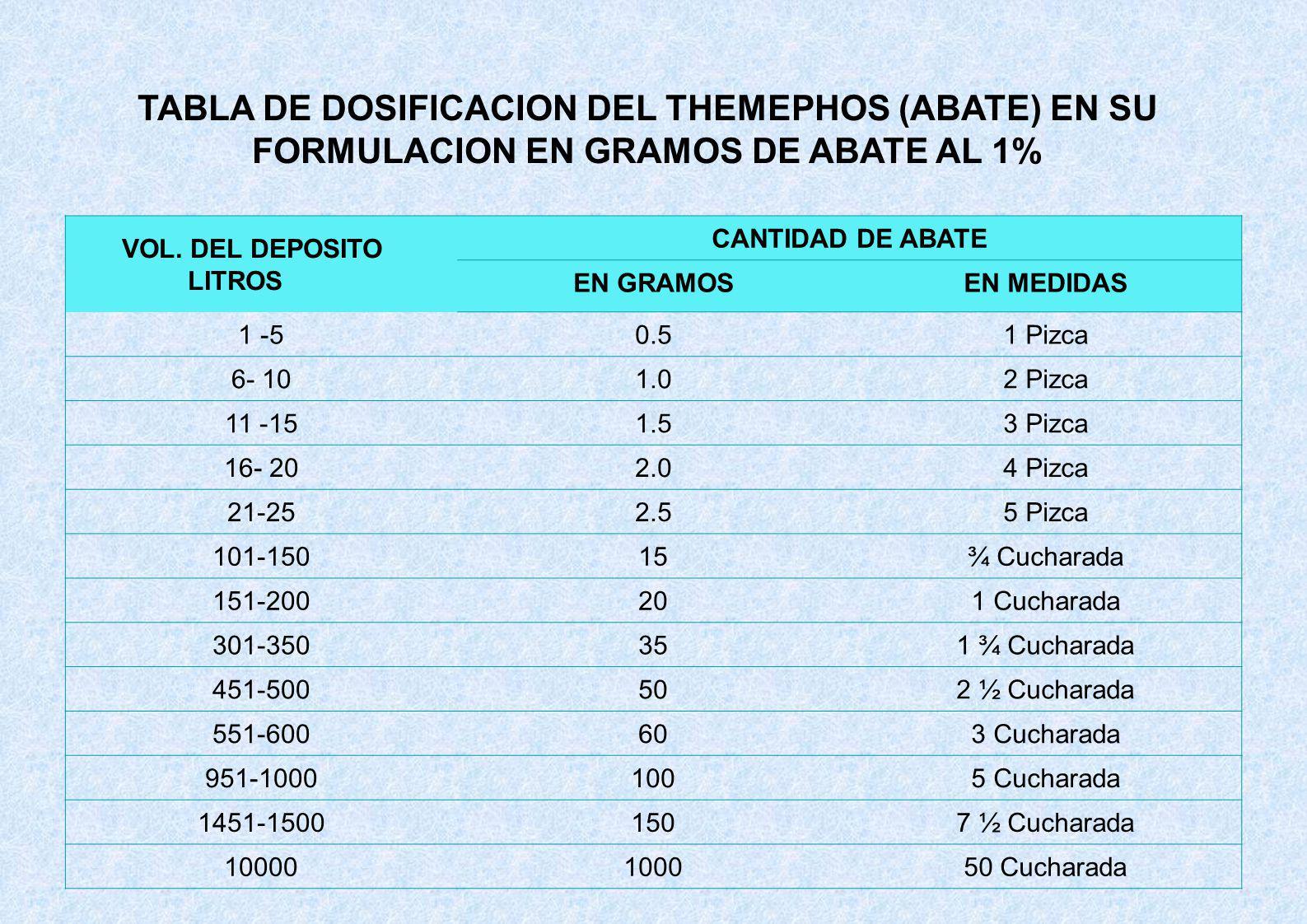 TABLA DE DOSIFICACION DEL THEMEPHOS (ABATE) EN SU