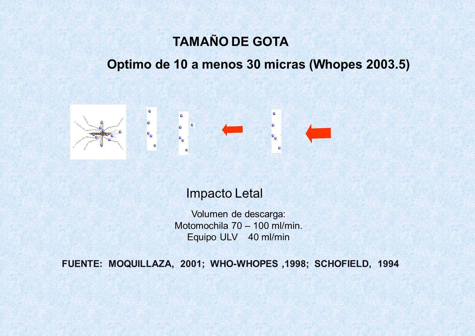 Optimo de 10 a menos 30 micras (Whopes 2003.5)