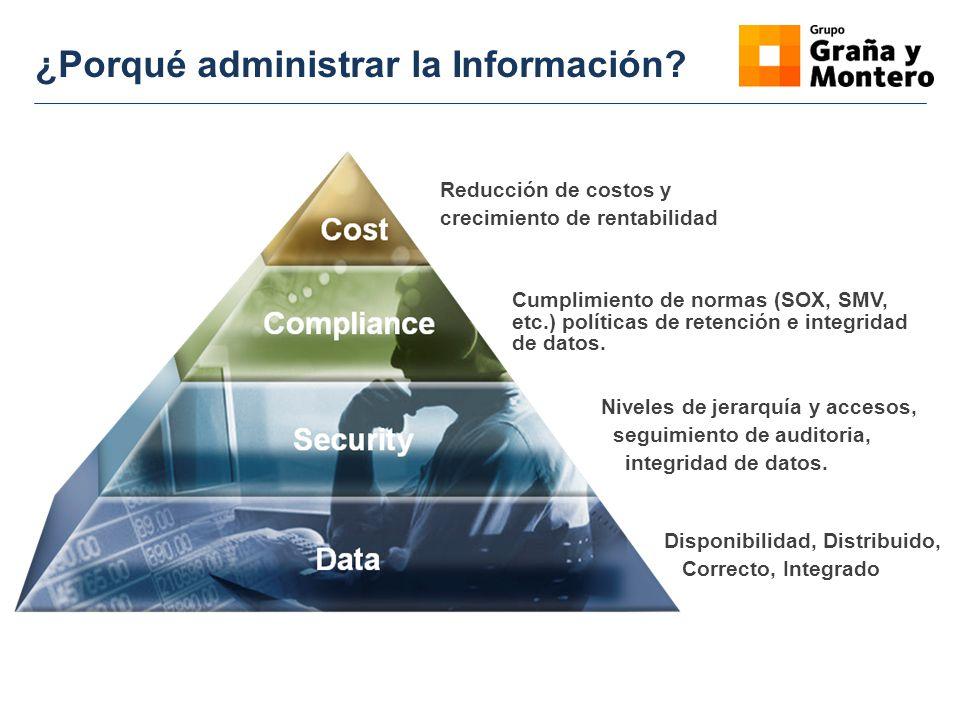 ¿Porqué administrar la Información