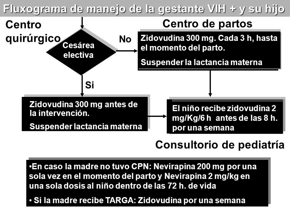 Fluxograma de manejo de la gestante VIH + y su hijo Centro quirúrgico