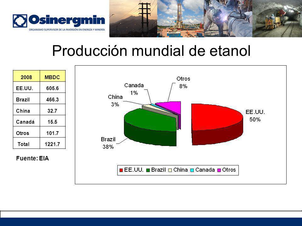 Producción mundial de etanol