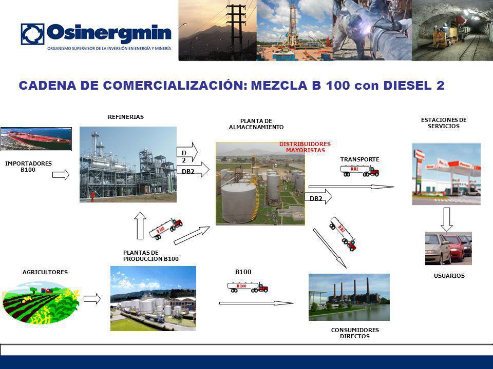 CADENA DE COMERCIALIZACIÓN: MEZCLA B 100 con DIESEL 2