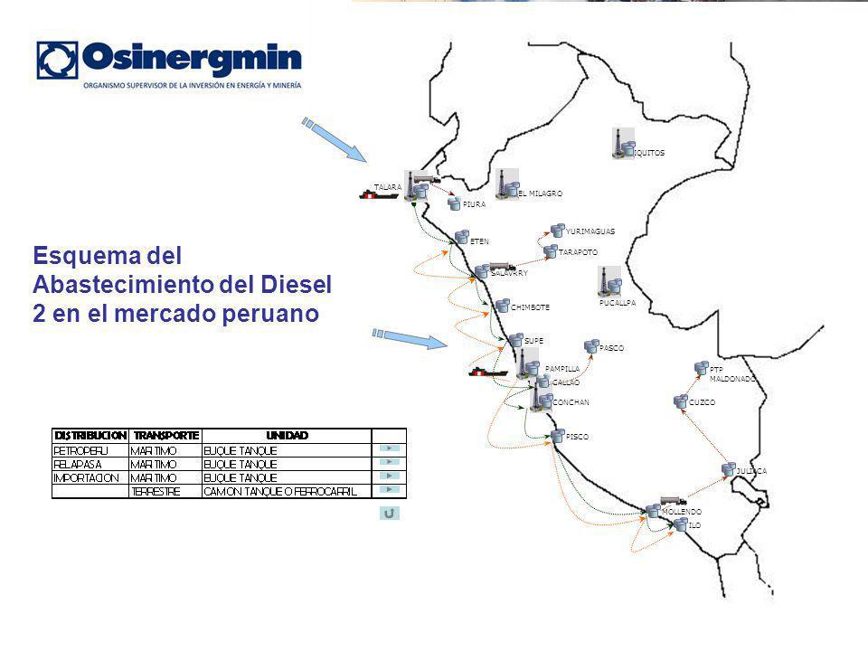 Esquema del Abastecimiento del Diesel 2 en el mercado peruano