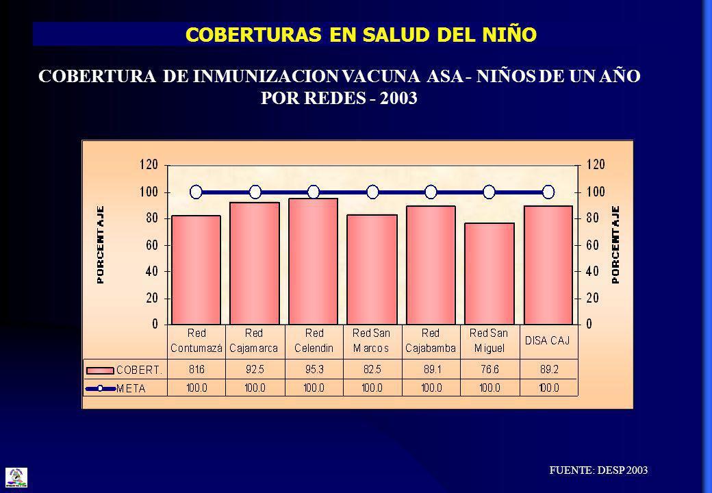 COBERTURAS EN SALUD DEL NIÑO