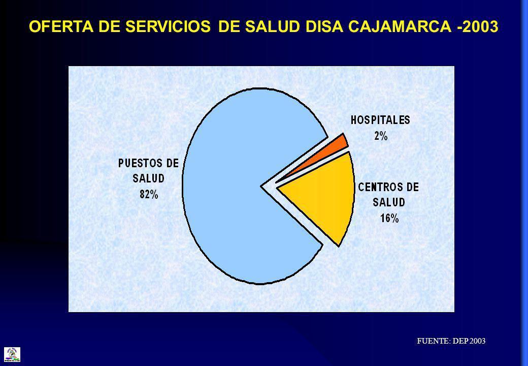 OFERTA DE SERVICIOS DE SALUD DISA CAJAMARCA -2003