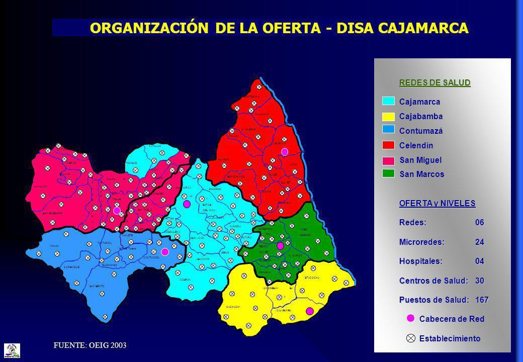 ORGANIZACIÓN DE LA OFERTA - DISA CAJAMARCA