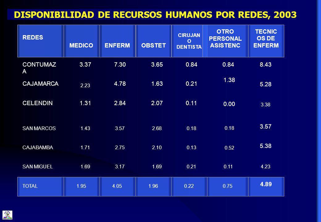 DISPONIBILIDAD DE RECURSOS HUMANOS POR REDES, 2003