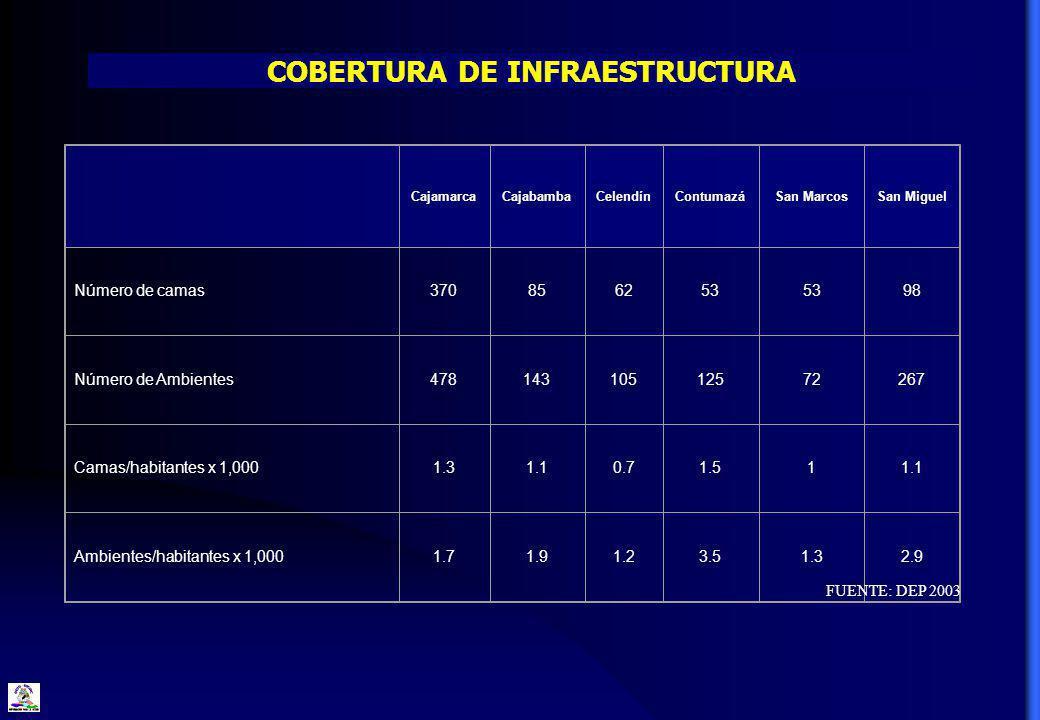COBERTURA DE INFRAESTRUCTURA