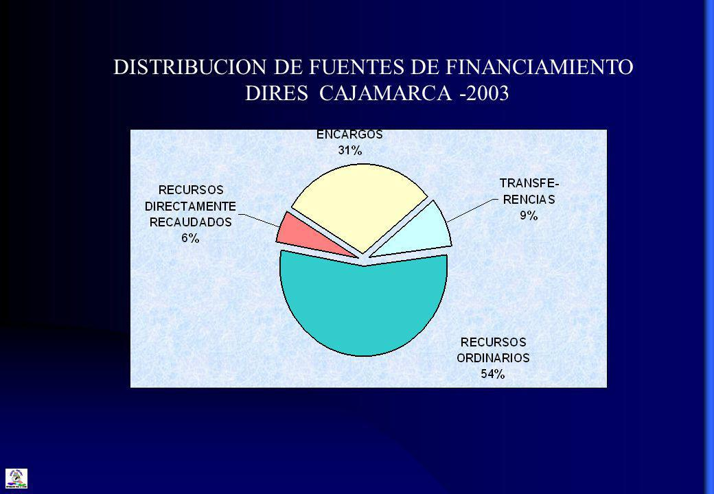 DISTRIBUCION DE FUENTES DE FINANCIAMIENTO