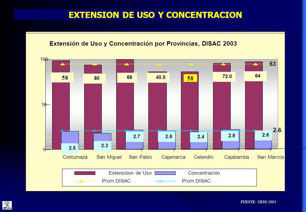 EXTENSION DE USO Y CONCENTRACION