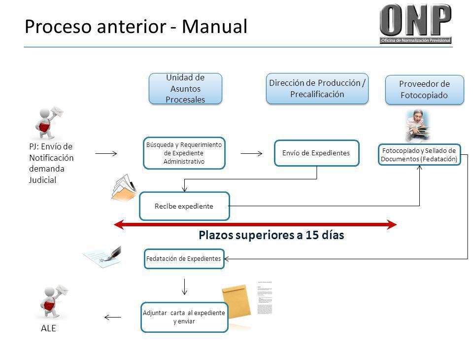 Proceso anterior - Manual