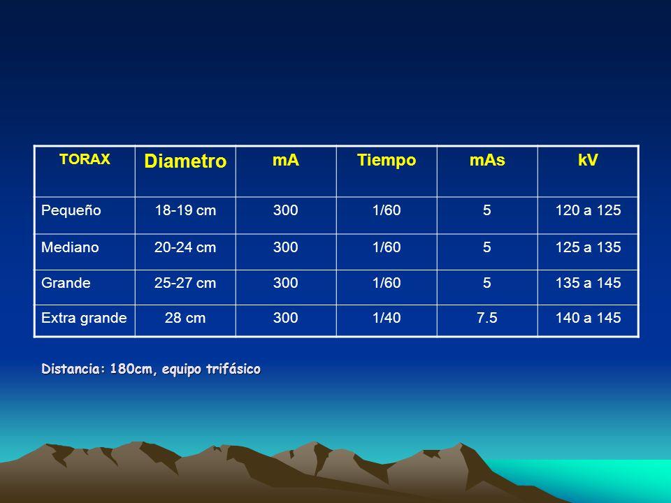 Diametro mA Tiempo mAs kV TORAX Pequeño 18-19 cm 300 1/60 5 120 a 125