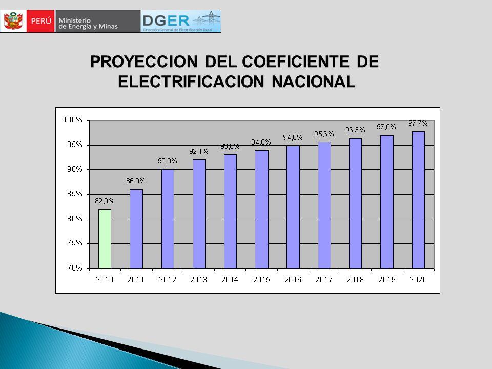 PROYECCION DEL COEFICIENTE DE ELECTRIFICACION NACIONAL