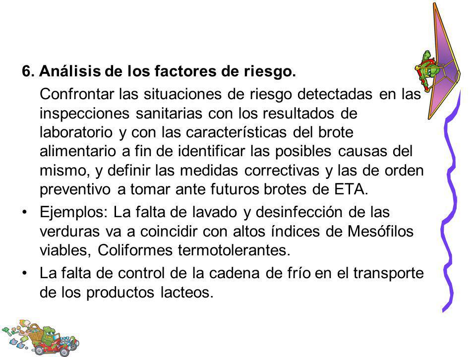 6. Análisis de los factores de riesgo.