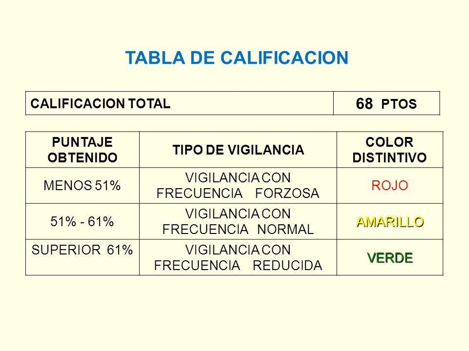 TABLA DE CALIFICACION 68 PTOS CALIFICACION TOTAL PUNTAJE OBTENIDO