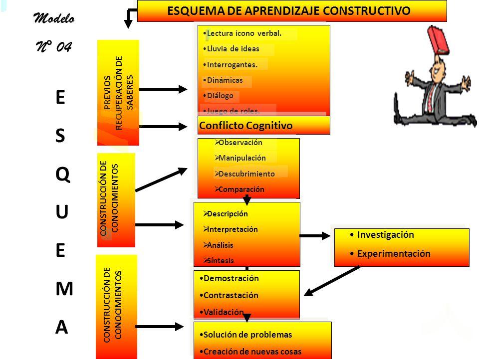 E S Q U M A Modelo N° 04 ESQUEMA DE APRENDIZAJE CONSTRUCTIVO